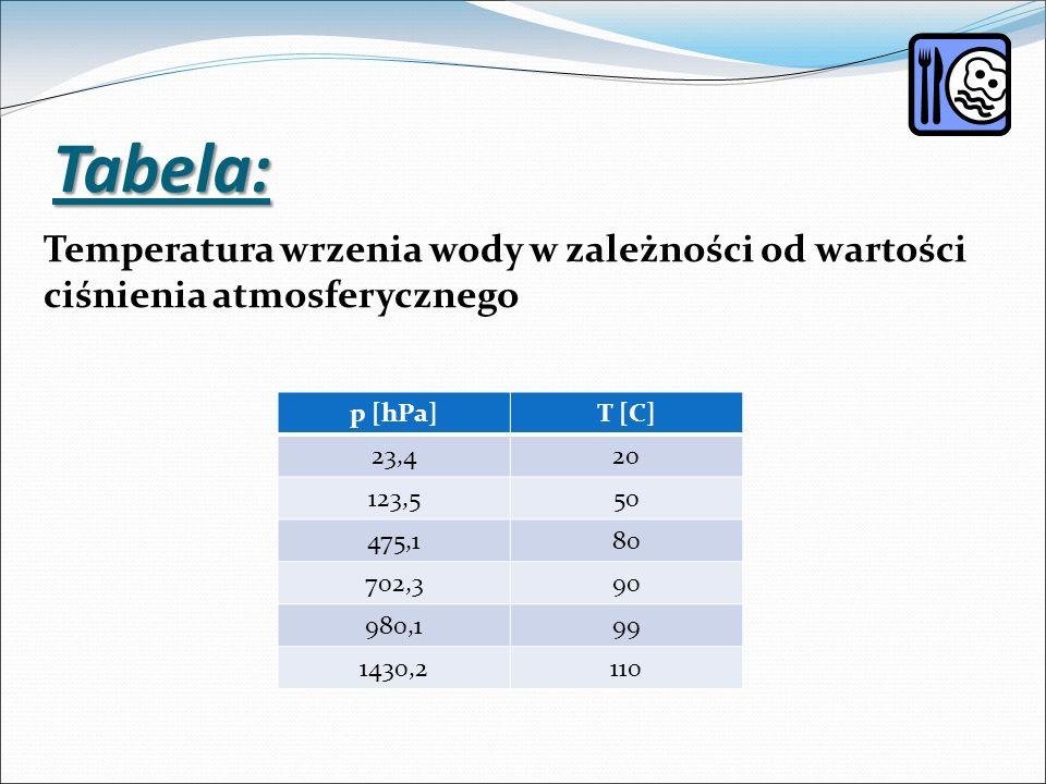 Tabela: Temperatura wrzenia wody w zależności od wartości ciśnienia atmosferycznego. p [hPa] T [C]